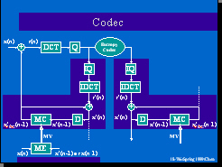 Advanced Multimedia Processing Lab -- Projects -- H 263 Video Codec